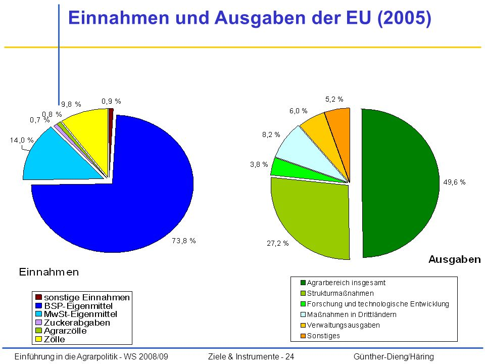Einführung in die Agrarpolitik - WS 2008/09Ziele & Instrumente - 24 Günther-Dieng/Häring Einnahmen und Ausgaben der EU (2005)