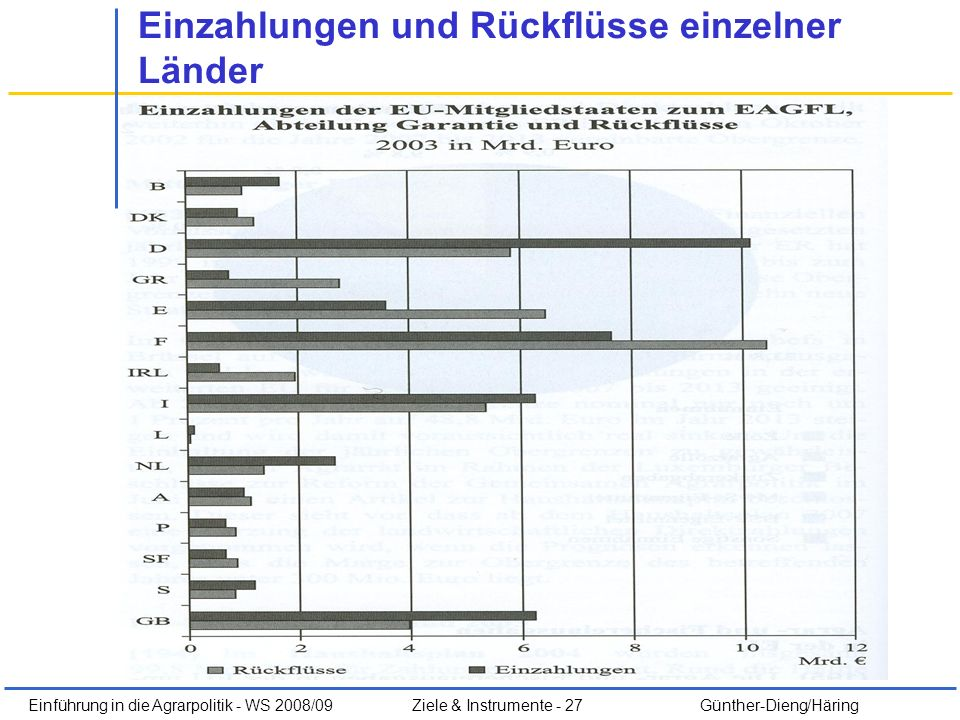 Einführung in die Agrarpolitik - WS 2008/09Ziele & Instrumente - 27 Günther-Dieng/Häring Einzahlungen und Rückflüsse einzelner Länder