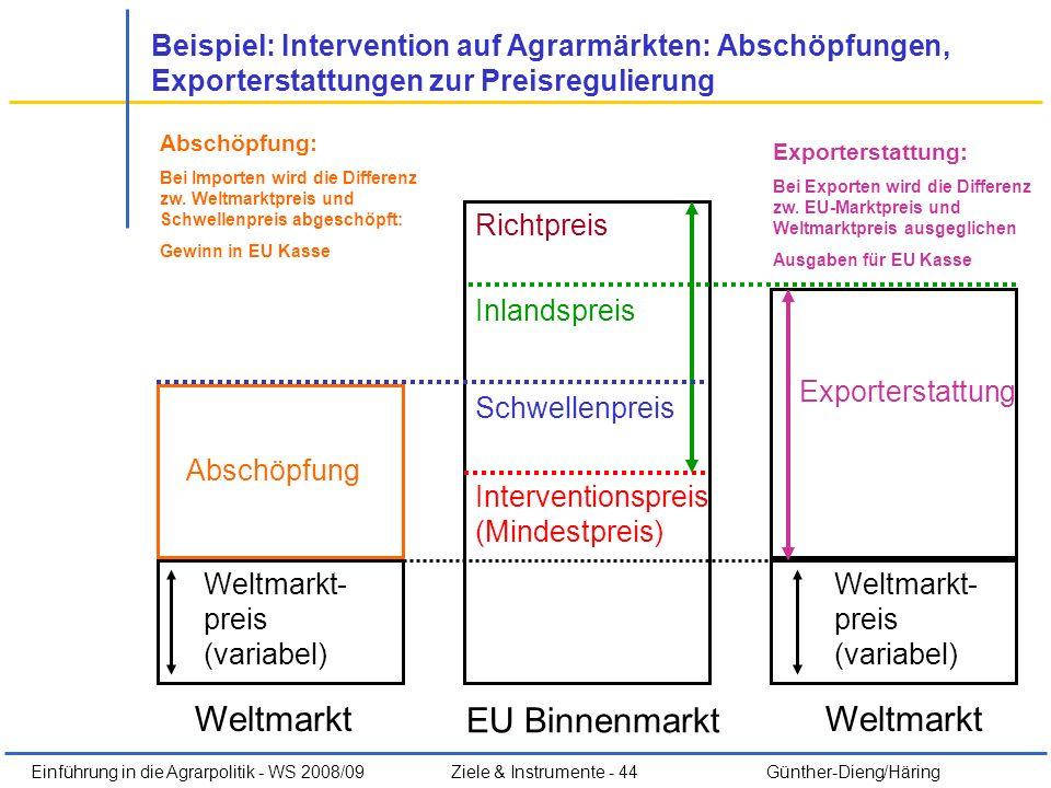 Einführung in die Agrarpolitik - WS 2008/09Ziele & Instrumente - 44 Günther-Dieng/Häring Weltmarkt EU Binnenmarkt Weltmarkt- preis (variabel) Interven