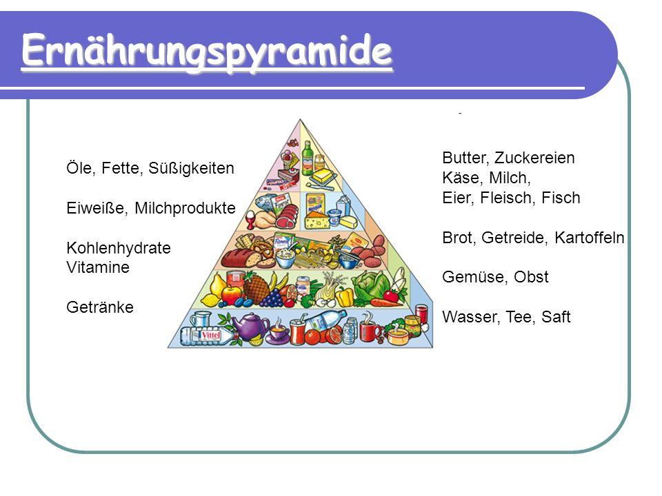 Ernährungspyramide Öle, Fette, Süßigkeiten Eiweiße, Milchprodukte Kohlenhydrate Vitamine Getränke Butter, Zuckereien Käse, Milch, Eier, Fleisch, Fisch Brot, Getreide, Kartoffeln Gemüse, Obst Wasser, Tee, Saft