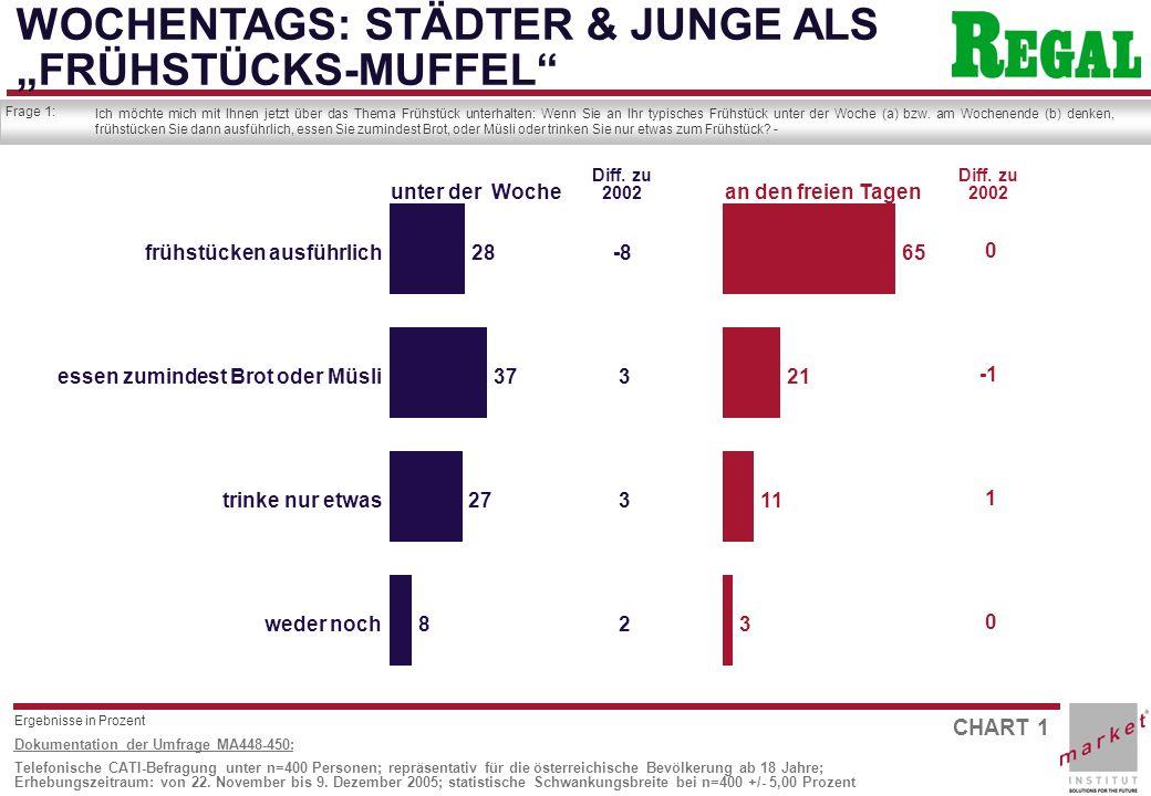CHART 2 Dokumentation der Umfrage MA448-450: Telefonische CATI-Befragung unter n=400 Personen; repräsentativ für die österreichische Bevölkerung ab 18 Jahre; Erhebungszeitraum: von 22.