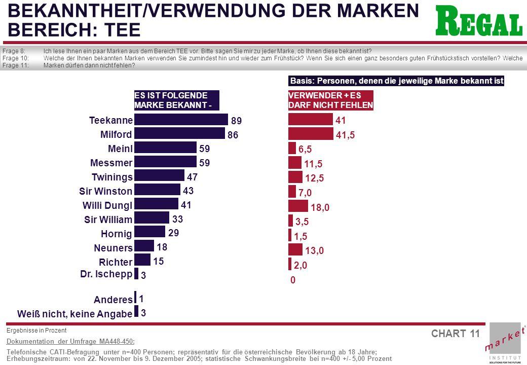 CHART 11 Dokumentation der Umfrage MA448-450: Telefonische CATI-Befragung unter n=400 Personen; repräsentativ für die österreichische Bevölkerung ab 18 Jahre; Erhebungszeitraum: von 22.