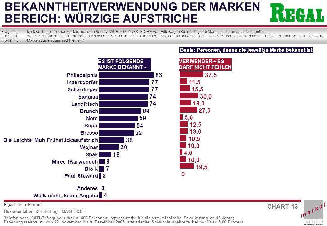 CHART 13 Dokumentation der Umfrage MA448-450: Telefonische CATI-Befragung unter n=400 Personen; repräsentativ für die österreichische Bevölkerung ab 18 Jahre; Erhebungszeitraum: von 22.