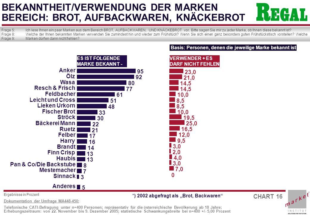 CHART 16 Dokumentation der Umfrage MA448-450: Telefonische CATI-Befragung unter n=400 Personen; repräsentativ für die österreichische Bevölkerung ab 18 Jahre; Erhebungszeitraum: von 22.