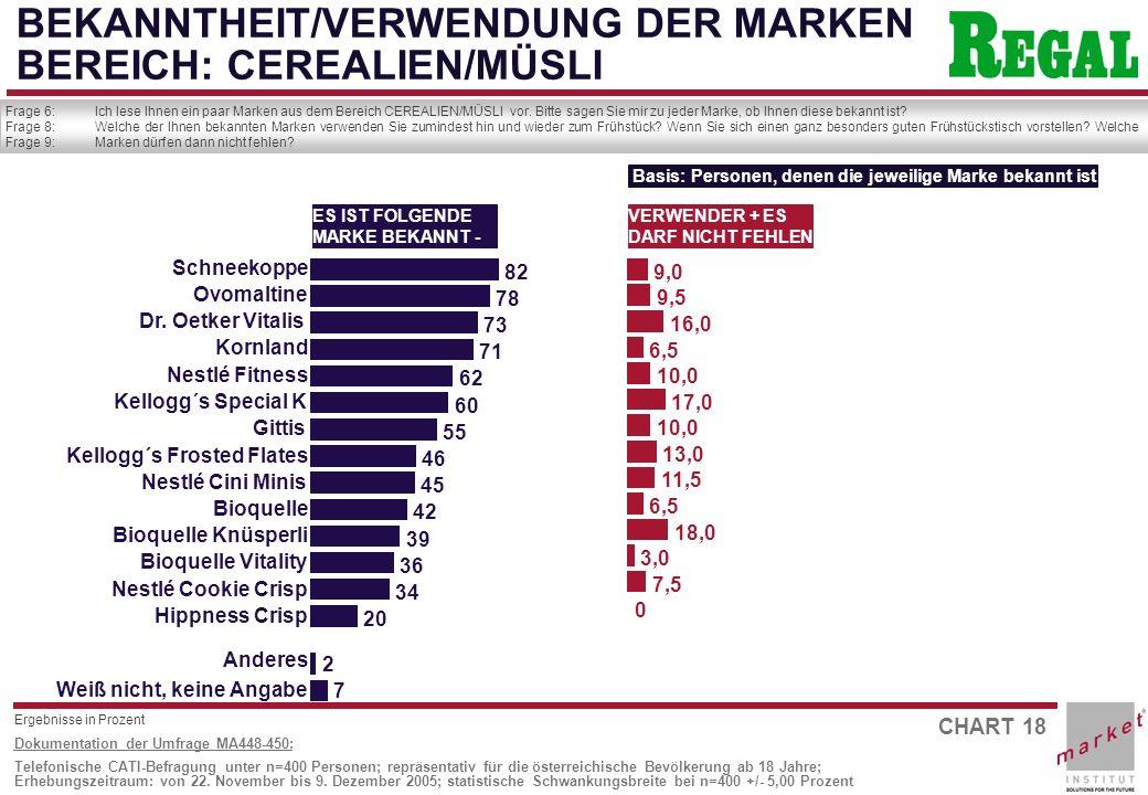 CHART 18 Dokumentation der Umfrage MA448-450: Telefonische CATI-Befragung unter n=400 Personen; repräsentativ für die österreichische Bevölkerung ab 18 Jahre; Erhebungszeitraum: von 22.