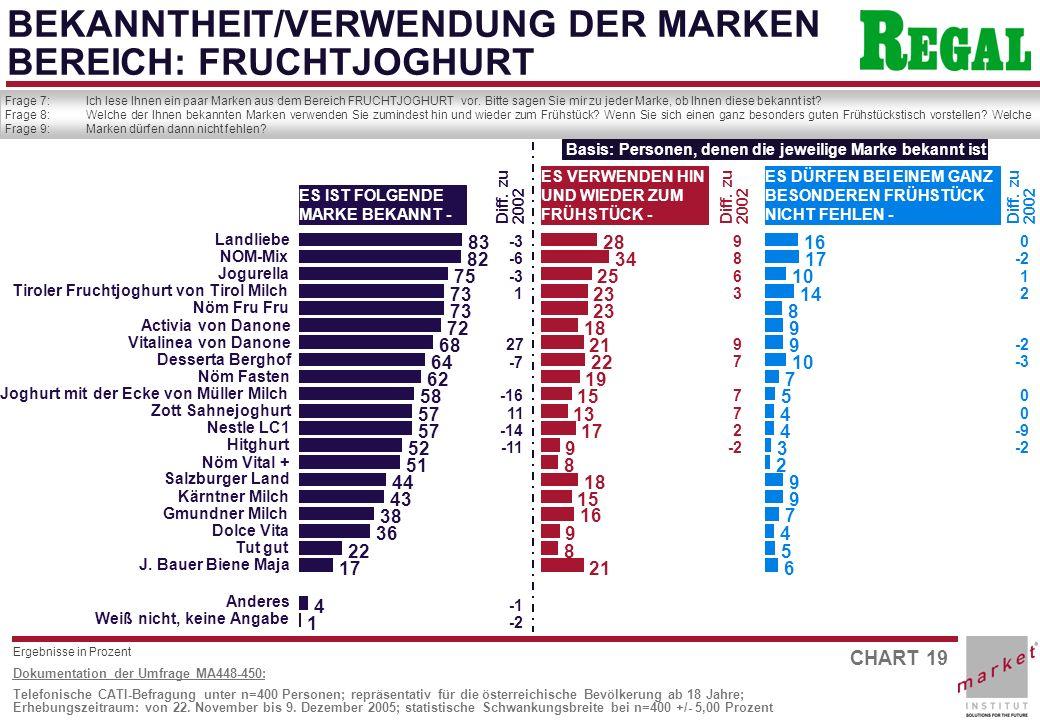 CHART 19 Dokumentation der Umfrage MA448-450: Telefonische CATI-Befragung unter n=400 Personen; repräsentativ für die österreichische Bevölkerung ab 18 Jahre; Erhebungszeitraum: von 22.