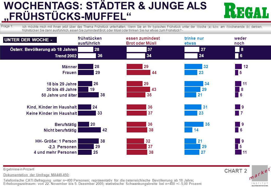 CHART 3 Dokumentation der Umfrage MA448-450: Telefonische CATI-Befragung unter n=400 Personen; repräsentativ für die österreichische Bevölkerung ab 18 Jahre; Erhebungszeitraum: von 22.