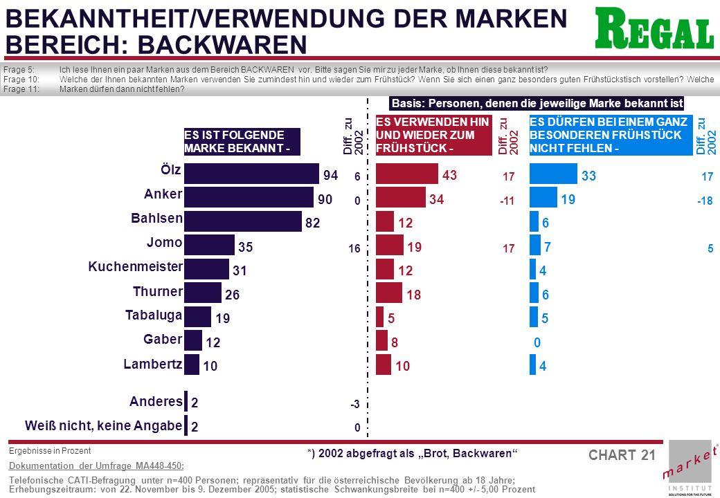 CHART 21 Dokumentation der Umfrage MA448-450: Telefonische CATI-Befragung unter n=400 Personen; repräsentativ für die österreichische Bevölkerung ab 18 Jahre; Erhebungszeitraum: von 22.