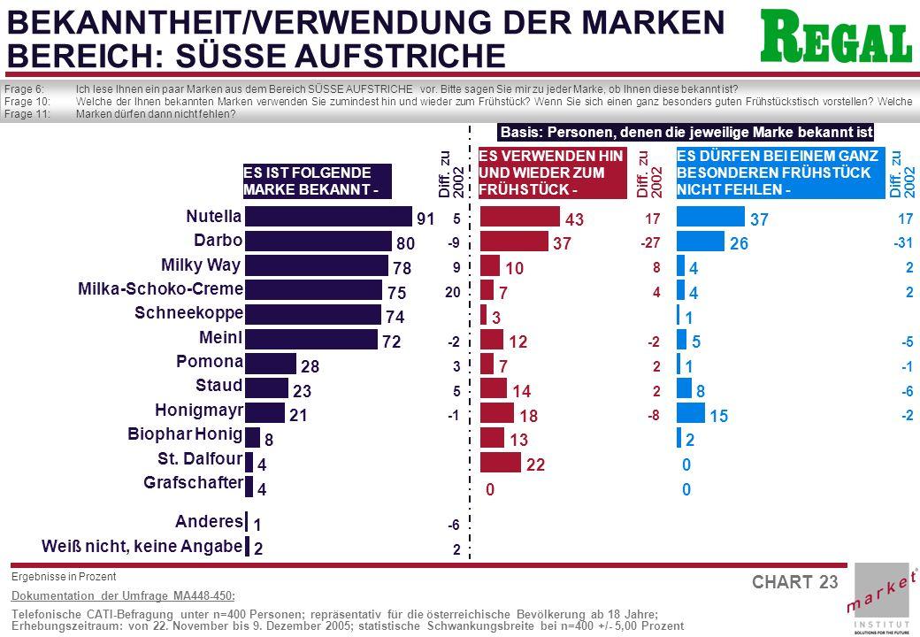 CHART 23 Dokumentation der Umfrage MA448-450: Telefonische CATI-Befragung unter n=400 Personen; repräsentativ für die österreichische Bevölkerung ab 18 Jahre; Erhebungszeitraum: von 22.