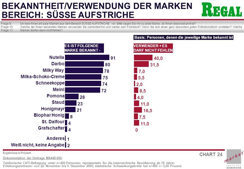 CHART 24 Dokumentation der Umfrage MA448-450: Telefonische CATI-Befragung unter n=400 Personen; repräsentativ für die österreichische Bevölkerung ab 18 Jahre; Erhebungszeitraum: von 22.