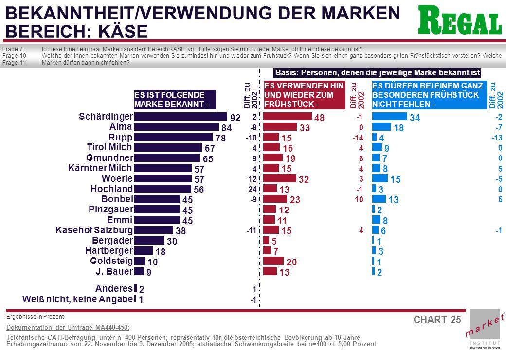 CHART 25 Dokumentation der Umfrage MA448-450: Telefonische CATI-Befragung unter n=400 Personen; repräsentativ für die österreichische Bevölkerung ab 18 Jahre; Erhebungszeitraum: von 22.
