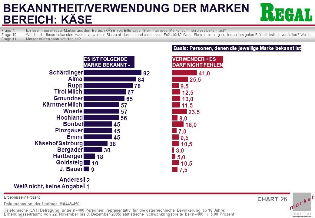 CHART 26 Dokumentation der Umfrage MA448-450: Telefonische CATI-Befragung unter n=400 Personen; repräsentativ für die österreichische Bevölkerung ab 18 Jahre; Erhebungszeitraum: von 22.