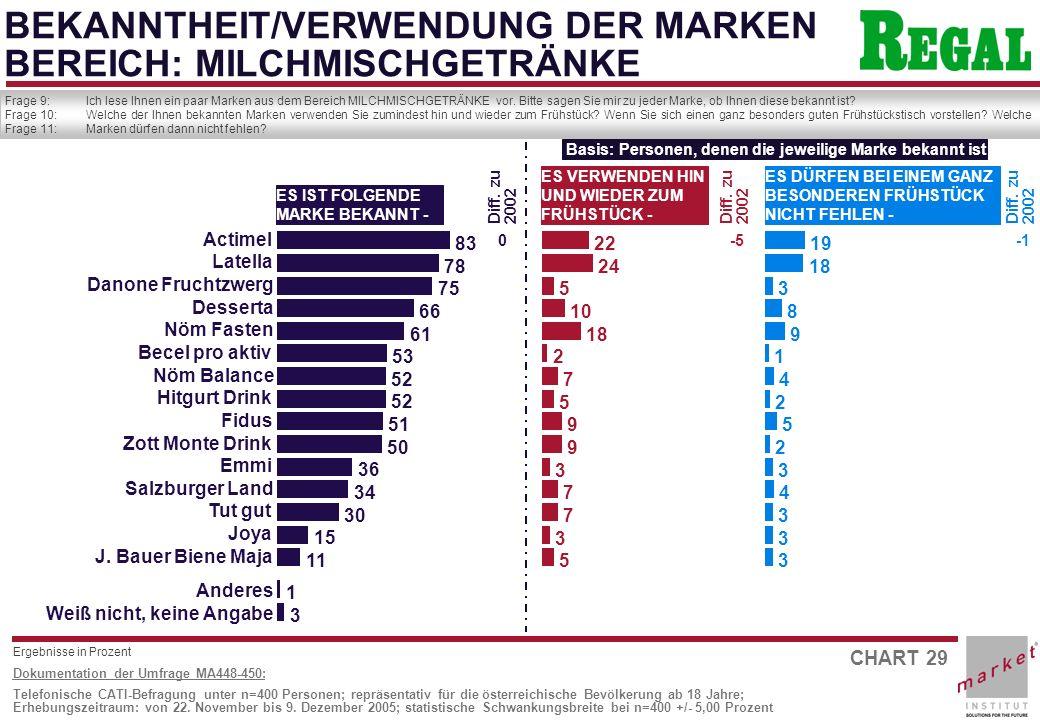 CHART 29 Dokumentation der Umfrage MA448-450: Telefonische CATI-Befragung unter n=400 Personen; repräsentativ für die österreichische Bevölkerung ab 18 Jahre; Erhebungszeitraum: von 22.