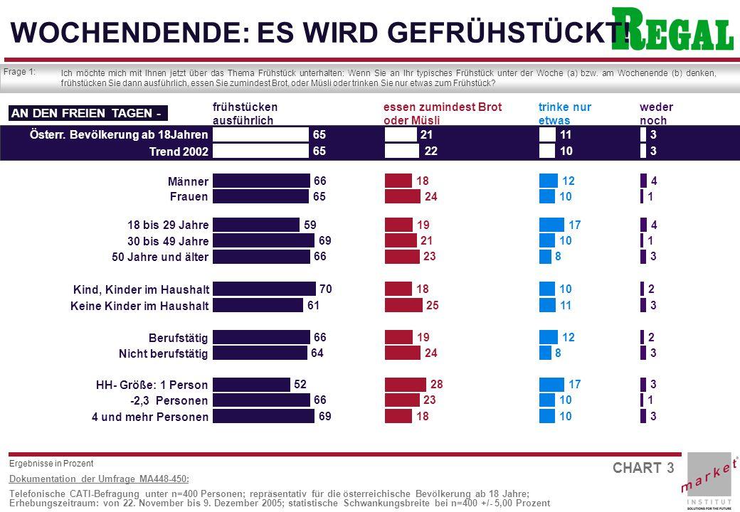 CHART 14 Dokumentation der Umfrage MA448-450: Telefonische CATI-Befragung unter n=400 Personen; repräsentativ für die österreichische Bevölkerung ab 18 Jahre; Erhebungszeitraum: von 22.