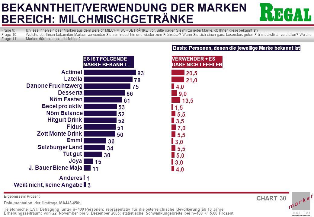 CHART 30 Dokumentation der Umfrage MA448-450: Telefonische CATI-Befragung unter n=400 Personen; repräsentativ für die österreichische Bevölkerung ab 18 Jahre; Erhebungszeitraum: von 22.