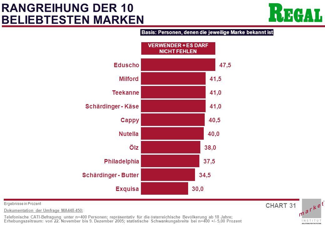 CHART 31 Dokumentation der Umfrage MA448-450: Telefonische CATI-Befragung unter n=400 Personen; repräsentativ für die österreichische Bevölkerung ab 18 Jahre; Erhebungszeitraum: von 22.