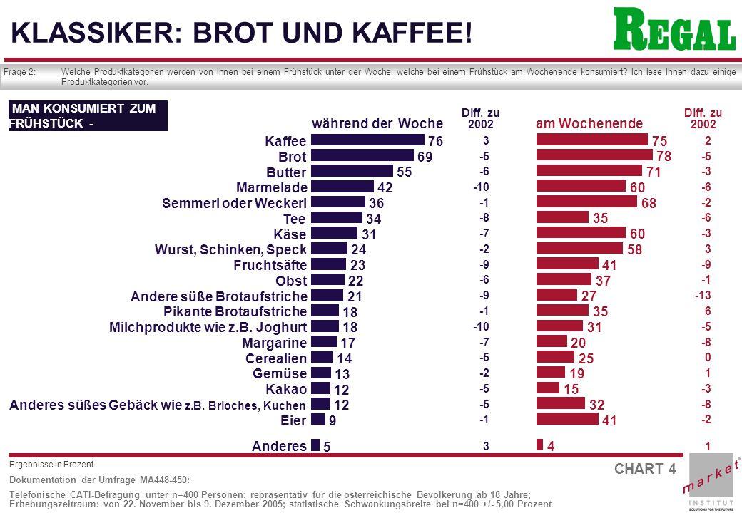 CHART 5 Dokumentation der Umfrage MA448-450: Telefonische CATI-Befragung unter n=400 Personen; repräsentativ für die österreichische Bevölkerung ab 18 Jahre; Erhebungszeitraum: von 22.