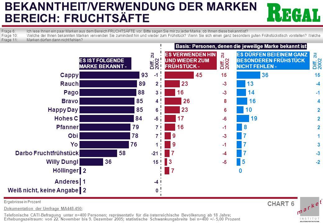 CHART 6 Dokumentation der Umfrage MA448-450: Telefonische CATI-Befragung unter n=400 Personen; repräsentativ für die österreichische Bevölkerung ab 18 Jahre; Erhebungszeitraum: von 22.
