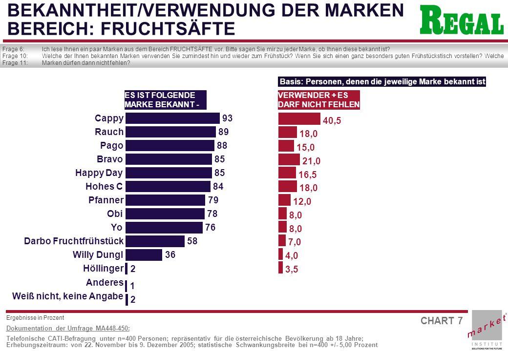 CHART 28 Dokumentation der Umfrage MA448-450: Telefonische CATI-Befragung unter n=400 Personen; repräsentativ für die österreichische Bevölkerung ab 18 Jahre; Erhebungszeitraum: von 22.