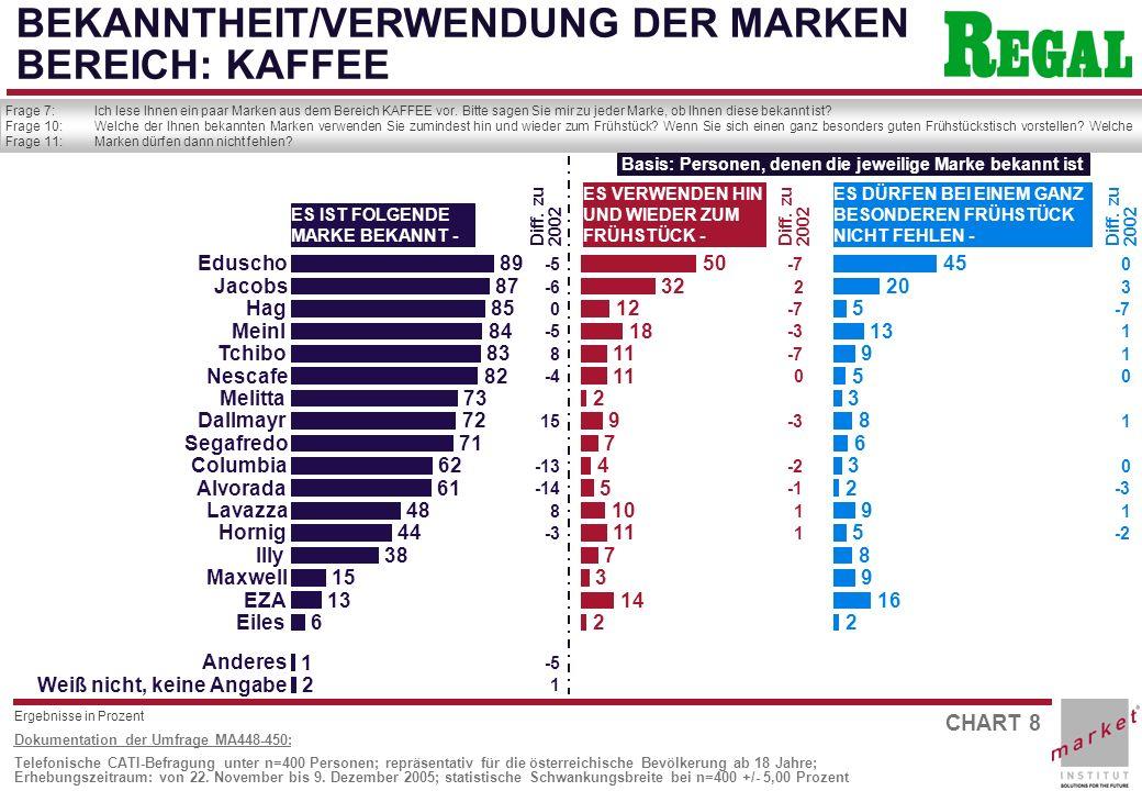 CHART 8 Dokumentation der Umfrage MA448-450: Telefonische CATI-Befragung unter n=400 Personen; repräsentativ für die österreichische Bevölkerung ab 18 Jahre; Erhebungszeitraum: von 22.