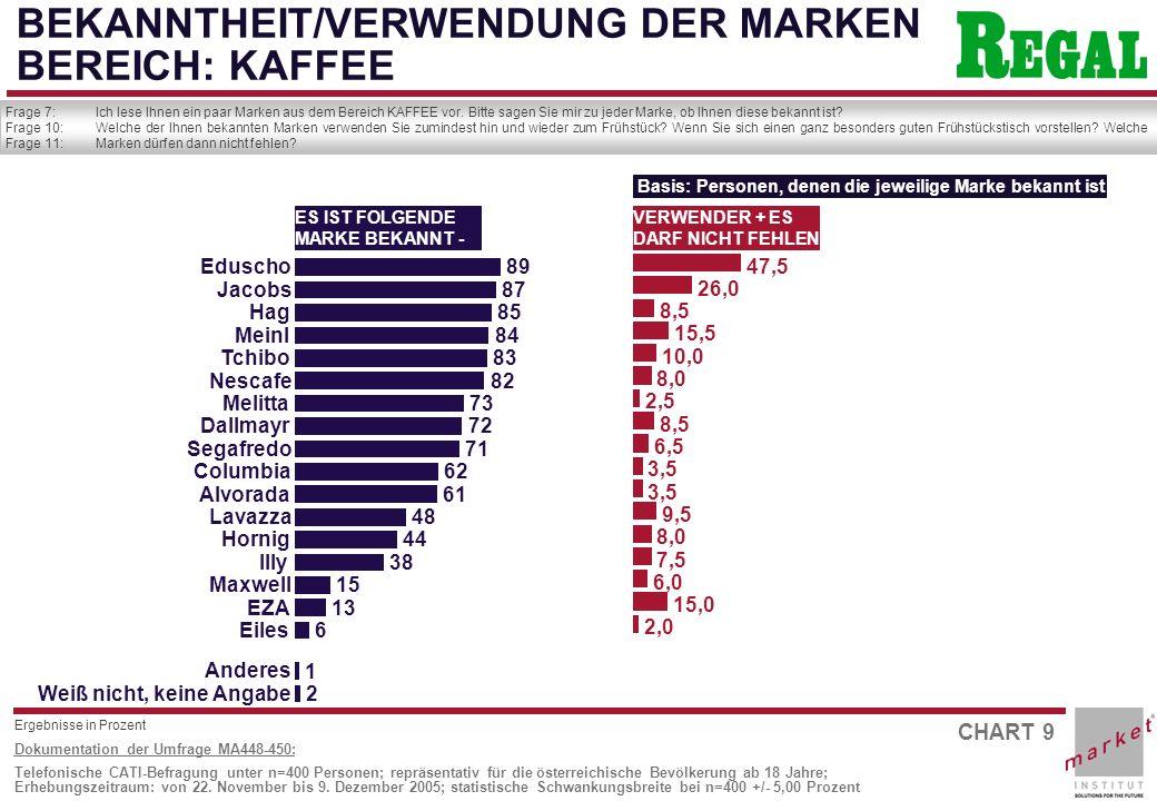 CHART 10 Dokumentation der Umfrage MA448-450: Telefonische CATI-Befragung unter n=400 Personen; repräsentativ für die österreichische Bevölkerung ab 18 Jahre; Erhebungszeitraum: von 22.