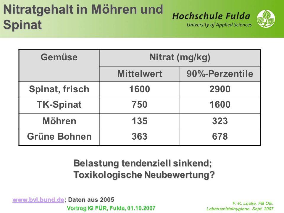 F.-K. Lücke, FB OE: Lebensmittelhygiene, Sept. 2007 Vortrag IG FÜR, Fulda, 01.10.2007 Nitratgehalt in Möhren und Spinat www.bvl.bund.dewww.bvl.bund.de