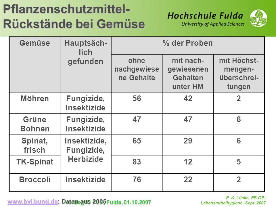 F.-K. Lücke, FB OE: Lebensmittelhygiene, Sept. 2007 Vortrag IG FÜR, Fulda, 01.10.2007 Pflanzenschutzmittel- Rückstände bei Gemüse GemüseHauptsäch- lic
