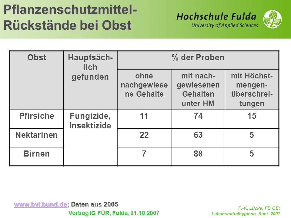F.-K. Lücke, FB OE: Lebensmittelhygiene, Sept. 2007 Vortrag IG FÜR, Fulda, 01.10.2007 Pflanzenschutzmittel- Rückstände bei Obst ObstHauptsäch- lich ge