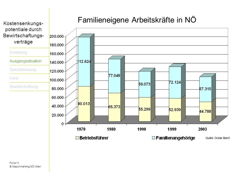 Folie 11 © Maschinenring NÖ-Wien Titel der Präsentation dreizeilig Einleitung Ausgangssituation Spezialisierung Forst Bewirtschaftung Kostensenkungs- potentiale durch Bewirtschaftungs- verträge Familieneigene Arbeitskräfte in NÖ