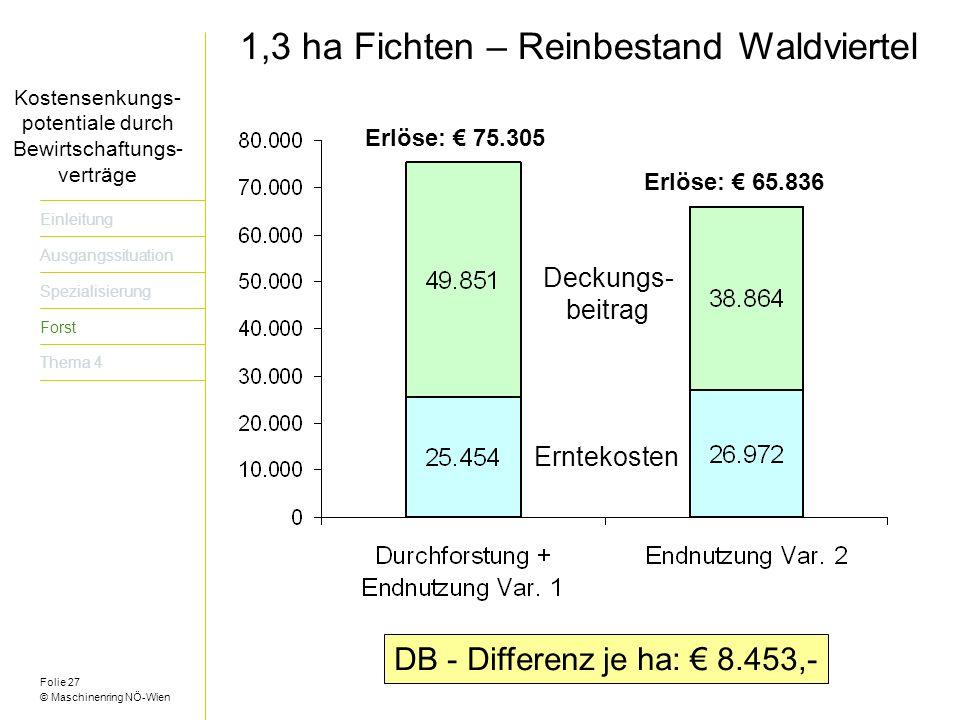 Folie 27 © Maschinenring NÖ-Wien Titel der Präsentation dreizeilig Einleitung Ausgangssituation Spezialisierung Forst Thema 4 Kostensenkungs- potentiale durch Bewirtschaftungs- verträge Erlöse: 75.305 Erlöse: 65.836 1,3 ha Fichten – Reinbestand Waldviertel DB - Differenz je ha: 8.453,- Erntekosten Deckungs- beitrag