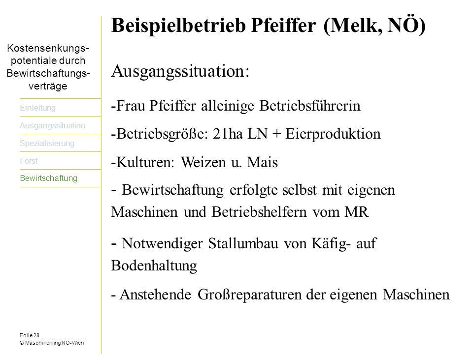 Folie 28 © Maschinenring NÖ-Wien Titel der Präsentation dreizeilig Einleitung Ausgangssituation Spezialisierung Forst Bewirtschaftung Beispielbetrieb Pfeiffer (Melk, NÖ) Ausgangssituation: -Frau Pfeiffer alleinige Betriebsführerin -Betriebsgröße: 21ha LN + Eierproduktion -Kulturen: Weizen u.