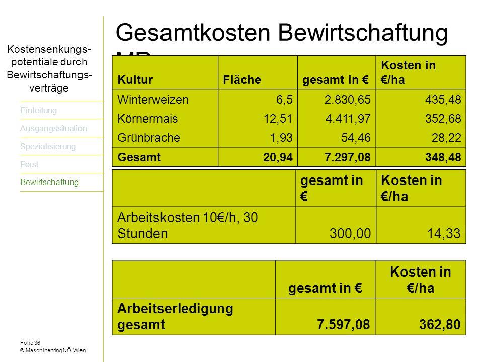 Folie 36 © Maschinenring NÖ-Wien Titel der Präsentation dreizeilig Gesamtkosten Bewirtschaftung MR KulturFlächegesamt in Kosten in /ha Winterweizen6,52.830,65435,48 Körnermais12,514.411,97352,68 Grünbrache1,9354,4628,22 Gesamt20,947.297,08348,48 gesamt in Kosten in /ha Arbeitskosten 10/h, 30 Stunden300,0014,33 gesamt in Kosten in /ha Arbeitserledigung gesamt7.597,08362,80 Kostensenkungs- potentiale durch Bewirtschaftungs- verträge Einleitung Ausgangssituation Spezialisierung Forst Bewirtschaftung