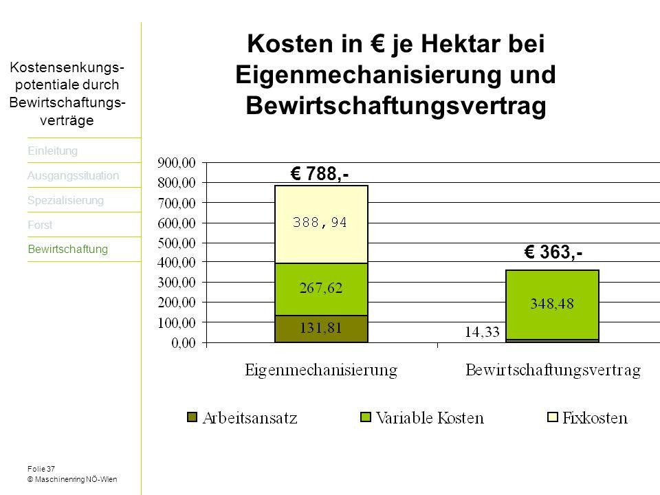 Folie 37 © Maschinenring NÖ-Wien Titel der Präsentation dreizeilig Kosten in je Hektar bei Eigenmechanisierung und Bewirtschaftungsvertrag Kostensenkungs- potentiale durch Bewirtschaftungs- verträge 788,- 363,- Einleitung Ausgangssituation Spezialisierung Forst Bewirtschaftung