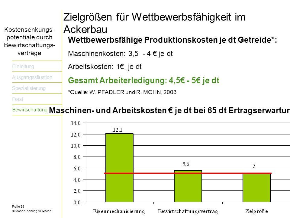 Folie 38 © Maschinenring NÖ-Wien Titel der Präsentation dreizeilig Zielgrößen für Wettbewerbsfähigkeit im Ackerbau Wettbewerbsfähige Produktionskosten je dt Getreide*: Maschinenkosten: 3,5 - 4 je dt Arbeitskosten: 1 je dt Gesamt Arbeiterledigung: 4,5 - 5 je dt *Quelle: W.