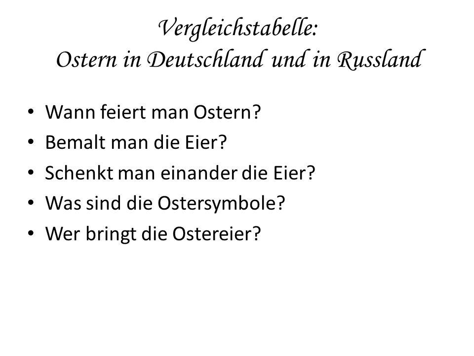 Vergleichstabelle: Ostern in Deutschland und in Russland Wann feiert man Ostern? Bemalt man die Eier? Schenkt man einander die Eier? Was sind die Oste