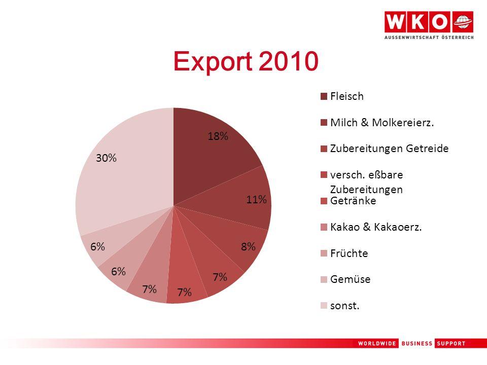 Export 2010