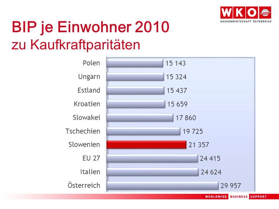 BIP je Einwohner 2010 zu Kaufkraftparitäten
