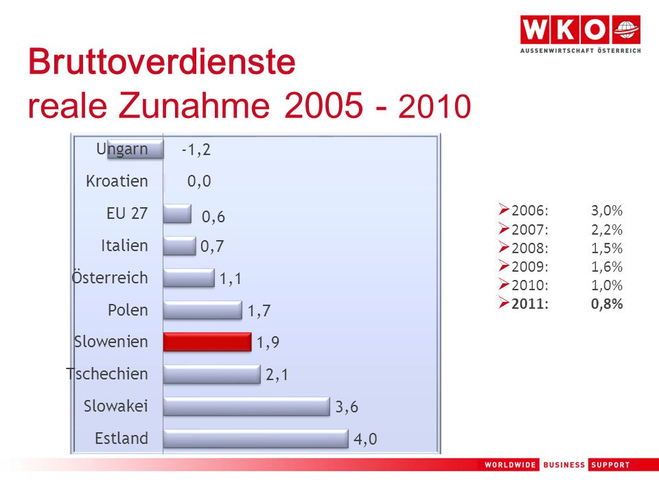 Bruttoverdienste reale Zunahme 2005 - 2010 2006: 3,0% 2007: 2,2% 2008: 1,5% 2009: 1,6% 2010: 1,0% 2011: 0,8%