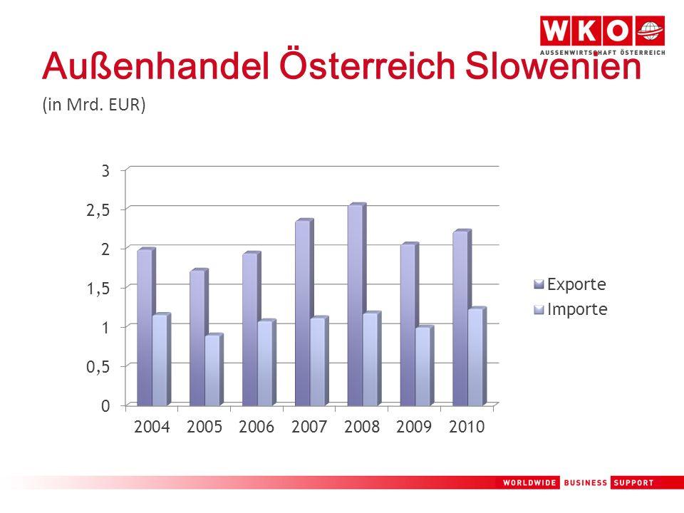 Außenhandel Österreich Slowenien (in Mrd. EUR)