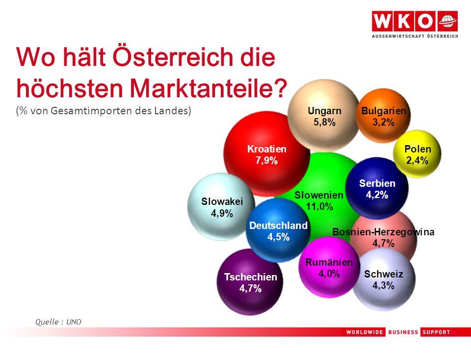 Wo hält Österreich die höchsten Marktanteile? (% von Gesamtimporten des Landes) Quelle : UNO