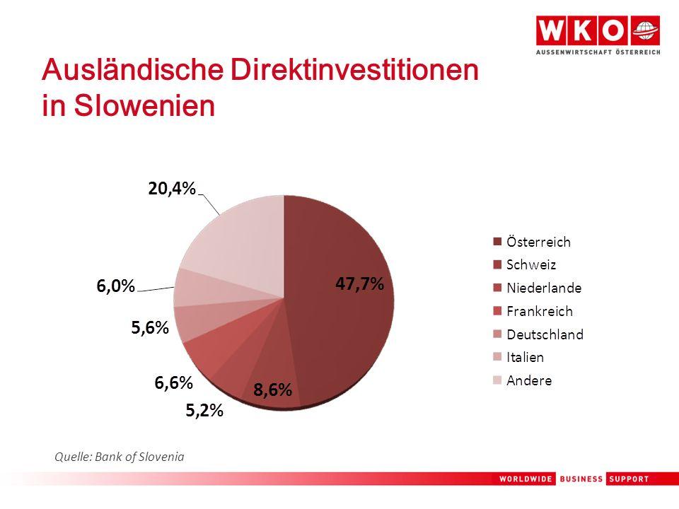 Ausländische Direktinvestitionen in Slowenien Quelle: Bank of Slovenia