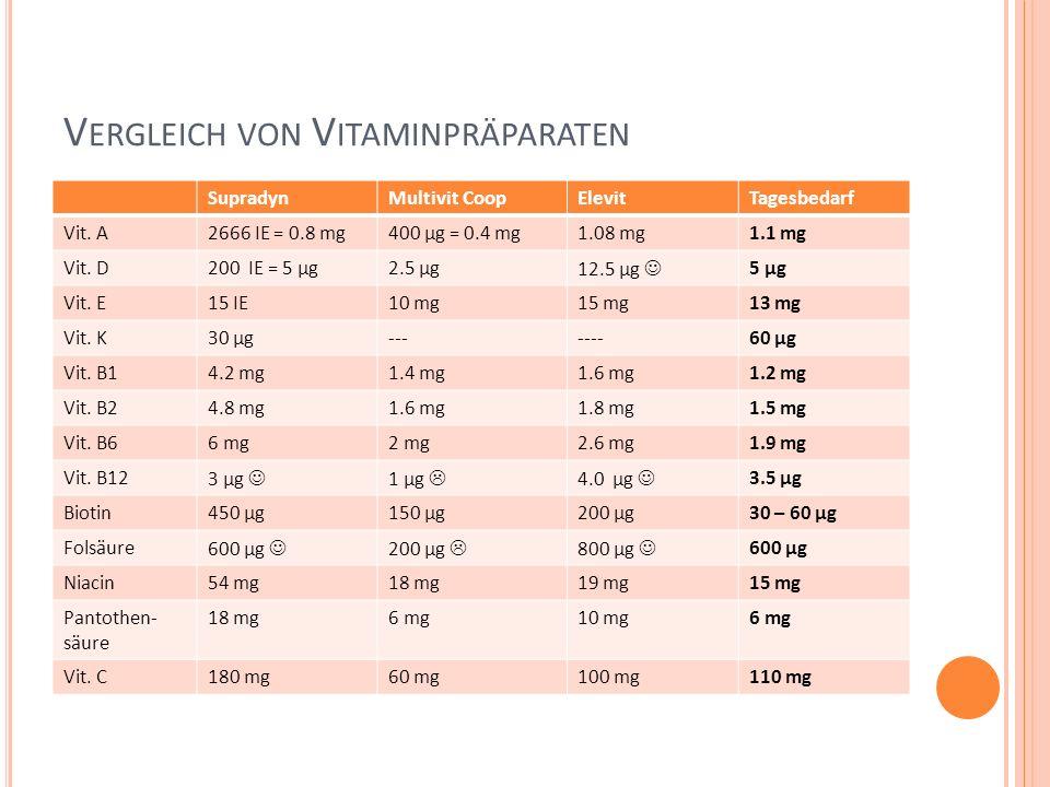 V ERGLEICH VON V ITAMINPRÄPARATEN SupradynMultivit CoopElevitTagesbedarf Vit. A2666 IE = 0.8 mg400 µg = 0.4 mg1.08 mg1.1 mg Vit. D200 IE = 5 µg2.5 µg1