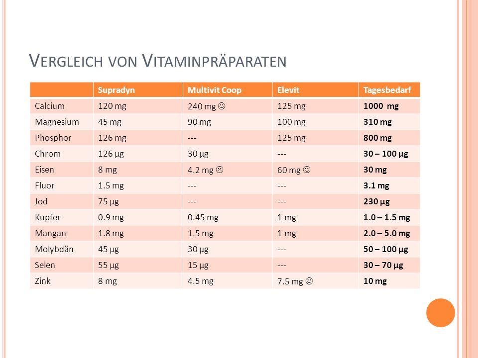 V ERGLEICH VON V ITAMINPRÄPARATEN SupradynMultivit CoopElevitTagesbedarf Calcium120 mg240 mg 125 mg1000 mg Magnesium45 mg90 mg100 mg310 mg Phosphor126