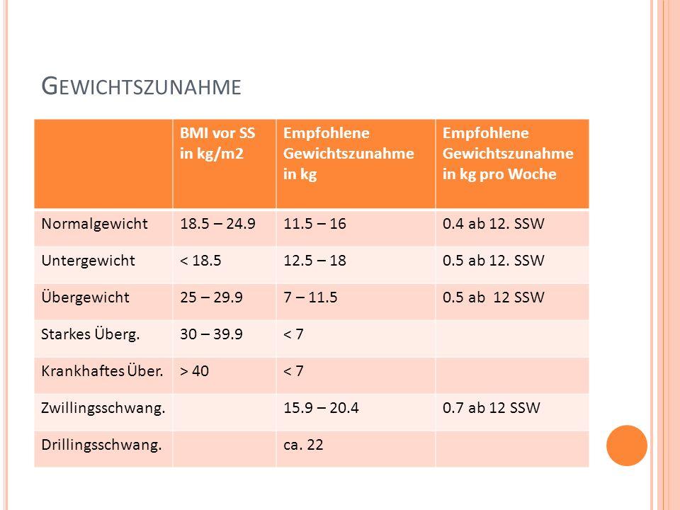 G EWICHTSZUNAHME BMI vor SS in kg/m2 Empfohlene Gewichtszunahme in kg Empfohlene Gewichtszunahme in kg pro Woche Normalgewicht18.5 – 24.911.5 – 160.4