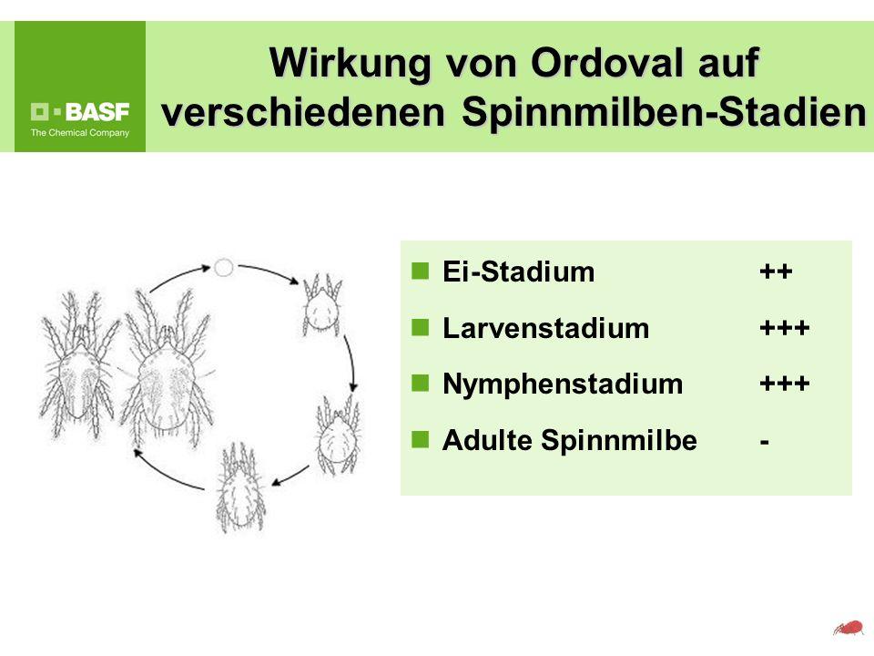 Wirkung von Ordoval auf verschiedenen Spinnmilben-Stadien Ei-Stadium ++ Larvenstadium+++ Nymphenstadium+++ Adulte Spinnmilbe-