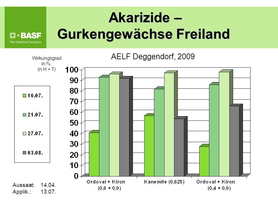 Wirkungsgrad in %, (n.H.+ T) AELF Deggendorf, 2009 Akarizide – Gurkengewächse Freiland Akarizide – Gurkengewächse Freiland Aussaat: 14.04. Applik.: 13