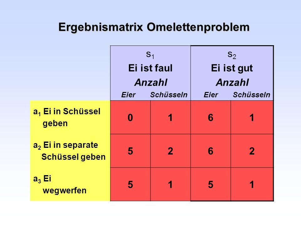 Ergebnismatrix Omelettenproblem s 1 Ei ist faul Anzahl Eier Schüsseln s 2 Ei ist gut Anzahl Eier Schüsseln a 1 Ei in Schüssel geben 0161 a 2 Ei in sep