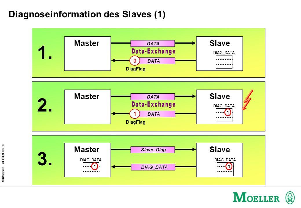 Schutzvermerk nach DIN 34 beachten MasterSlave DATA 0 DIAG_DATA DiagFlag MasterSlave DATA 1 DIAG_DATA DiagFlag 1 MasterSlave Slave_Diag DIAG_DATA 1 1