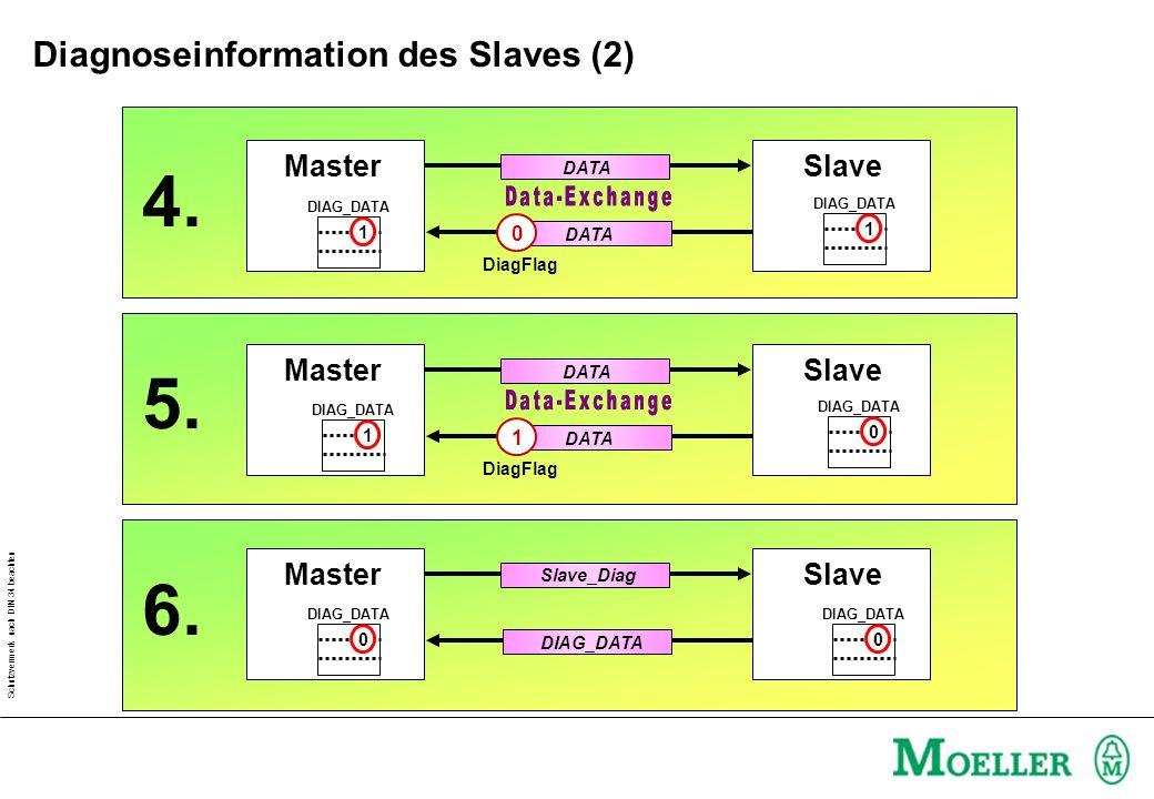 Schutzvermerk nach DIN 34 beachten MasterSlave DATA 0 DiagFlag MasterSlave DATA 1 DIAG_DATA DiagFlag 0 MasterSlave Slave_Diag DIAG_DATA 0 0 4. 5. 6. D