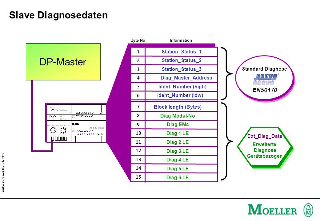 Schutzvermerk nach DIN 34 beachten DP-Master Byte-No Information Station_Status_1 Station_Status_2 Station_Status_3 Diag_Master_Address Ident_Number (high) Ident_Number (low) Block length (Bytes) Diag Modul-No Diag EM4 Diag 1.LE Diag 2.LE Diag 3.LE Diag 4.LE Diag 5.LE Diag 6.LE Standard Diagnose EN50170 Ext_Diag_Data Erweiterte Diagnose Gerätebezogen Slave Diagnosedaten